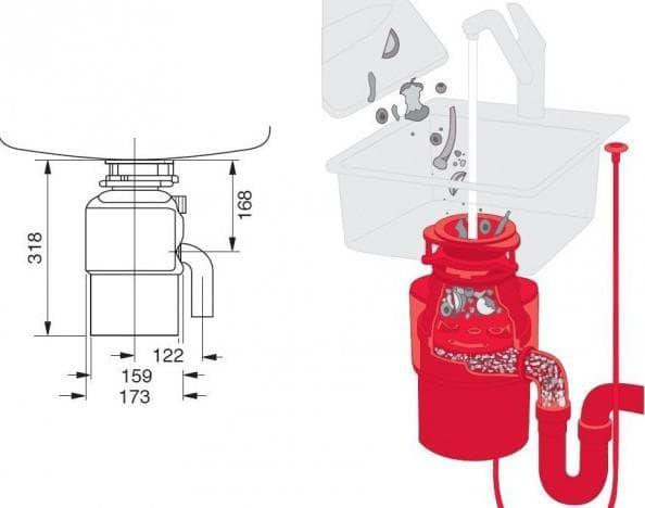 механический измельчитель пищевых отходов для раковины